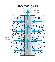PP-Garn Sedimentfilter Wirkungsweise Bild